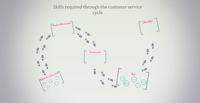 skills-required-through-the-customer-service-cycle